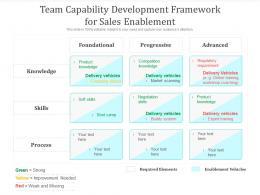 Team Capability Development Framework For Sales Enablement