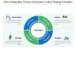 Team Collaboration Process Performance Culture Strategy And Analytics