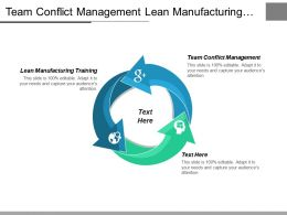 Team Conflict Management Lean Manufacturing Training Quality Management Cpb