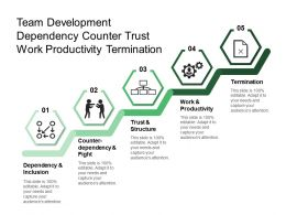Team Development Dependency Counter Trust Work Productivity Termination