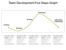 Team Development Five Steps Graph