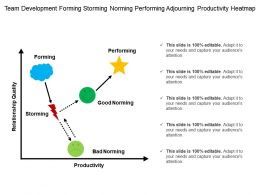 Team Development Forming Storming Norming Performing Adjourning Productivity Heatmap