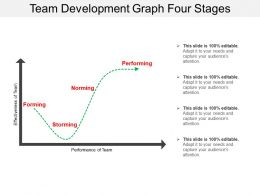 Team Development Graph Four Stages