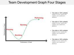 team_development_graph_four_stages_Slide01