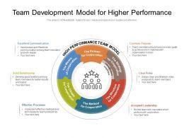 Team Development Model For Higher Performance