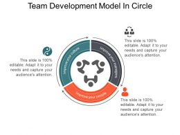 Team Development Model In Circle
