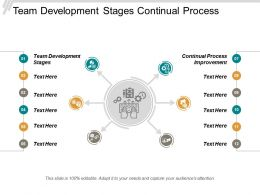 Team Development Stages Continual Process Improvement Business Management Systems Cpb