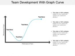 Team Development With Graph Curve