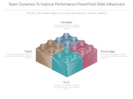 Team Dynamics To Improve Performance Powerpoint Slide Influencers