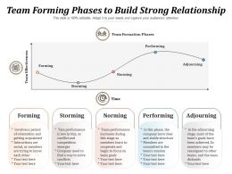 Team Forming Phases To Build Strong Relationship