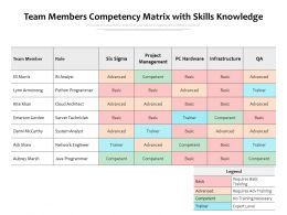 Team Members Competency Matrix With Skills Knowledge