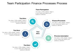Team Participation Finance Processes Process Automation Method Improvement Cpb
