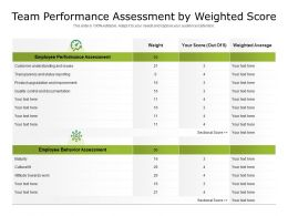 Team Performance Assessment By Weighted Score