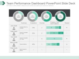 Team Performance Dashboard Powerpoint Slide Deck