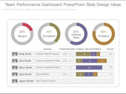 Team Performance Dashboard Powerpoint Slide Design Ideas