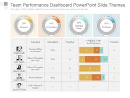 Team Performance Dashboard Powerpoint Slide Themes