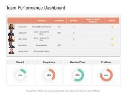 Team Performance Dashboard Project Management Team Building Ppt Mockup