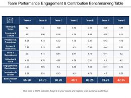 team_performance_engagement_and_contribution_benchmarking_table_Slide01