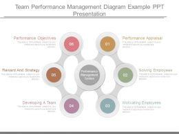 Team Performance Management Diagram Example Ppt Presentation