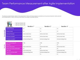 Team Performance Measurement After Agile Implementation Coverage Ppt Powerpoint Presentation Styles