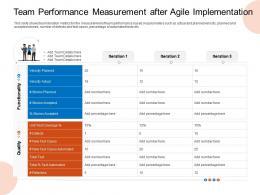 Team Performance Measurement After Agile Implementation Velocity Ppt Elements