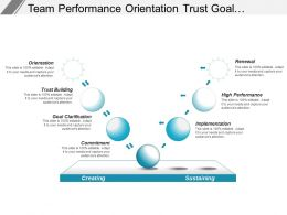 Team Performance Orientation Trust Goal Commitment Implementation Renewal