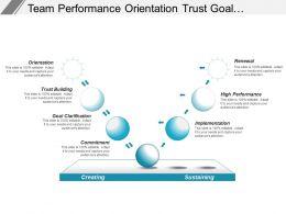 Team Performance Orientation Trust Goal Commitment Implementation Renewal