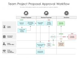 Team Project Proposal Approval Workflow