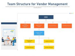 Team Structure For Vendor Management Supply Chain Council Ppt Show