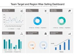 Team Target And Region Wise Selling Dashboard