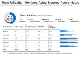 Team Utilization Members Actual Incurred Future Hours