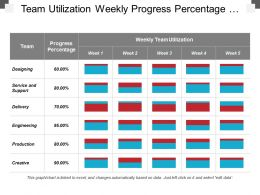 Team Utilization Weekly Progress Percentage Table