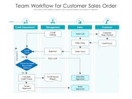 Team Workflow For Customer Sales Order