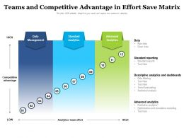 Teams And Competitive Advantage In Effort Save Matrix