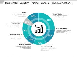 Tech Cash Diversified Trading Revenue Drivers Allocation Chart With Icons