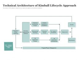 Technical Architecture Of Kimball Lifecycle Approach