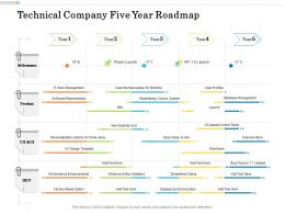 Technical Company Five Year Roadmap