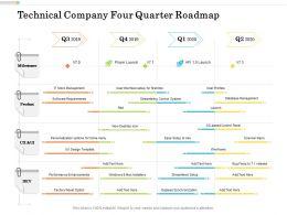 Technical Company Four Quarter Roadmap