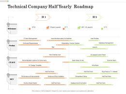 Technical Company Half Yearly Roadmap