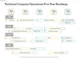 Technical Company Operations Five Year Roadmap