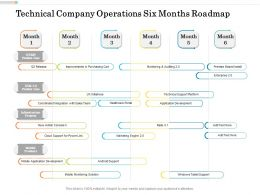 Technical Company Operations Six Months Roadmap