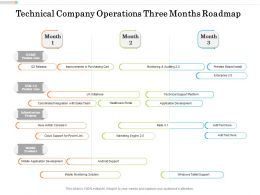 Technical Company Operations Three Months Roadmap
