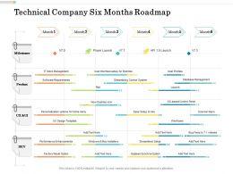 Technical Company Six Months Roadmap