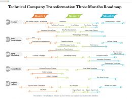 Technical Company Transformation Three Months Roadmap
