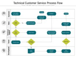 Technical Customer Service Process Flow