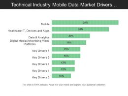 Technical Industry Mobile Data Market Drivers With Percentages