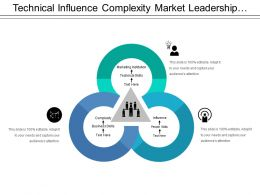 Technical Influence Complexity Market Leadership Model With Icons