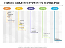 Technical Institution Reinvention Five Year Roadmap
