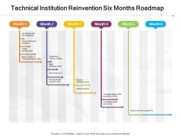 Technical Institution Reinvention Six Months Roadmap