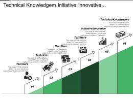 Technical Knowledge Initiative Innovative Communication Effectiveness